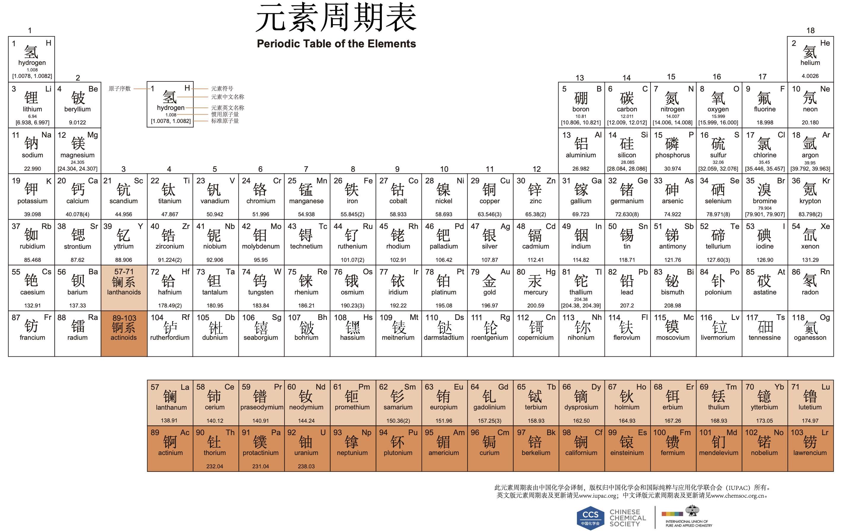 元素周期表中文版20190123最新